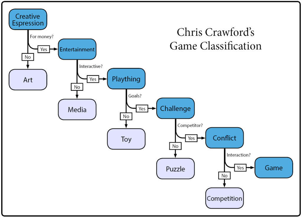 Game Classification Flowchart