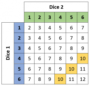 Dice Table